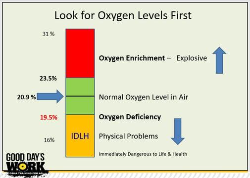 Oxygen Levels Chart