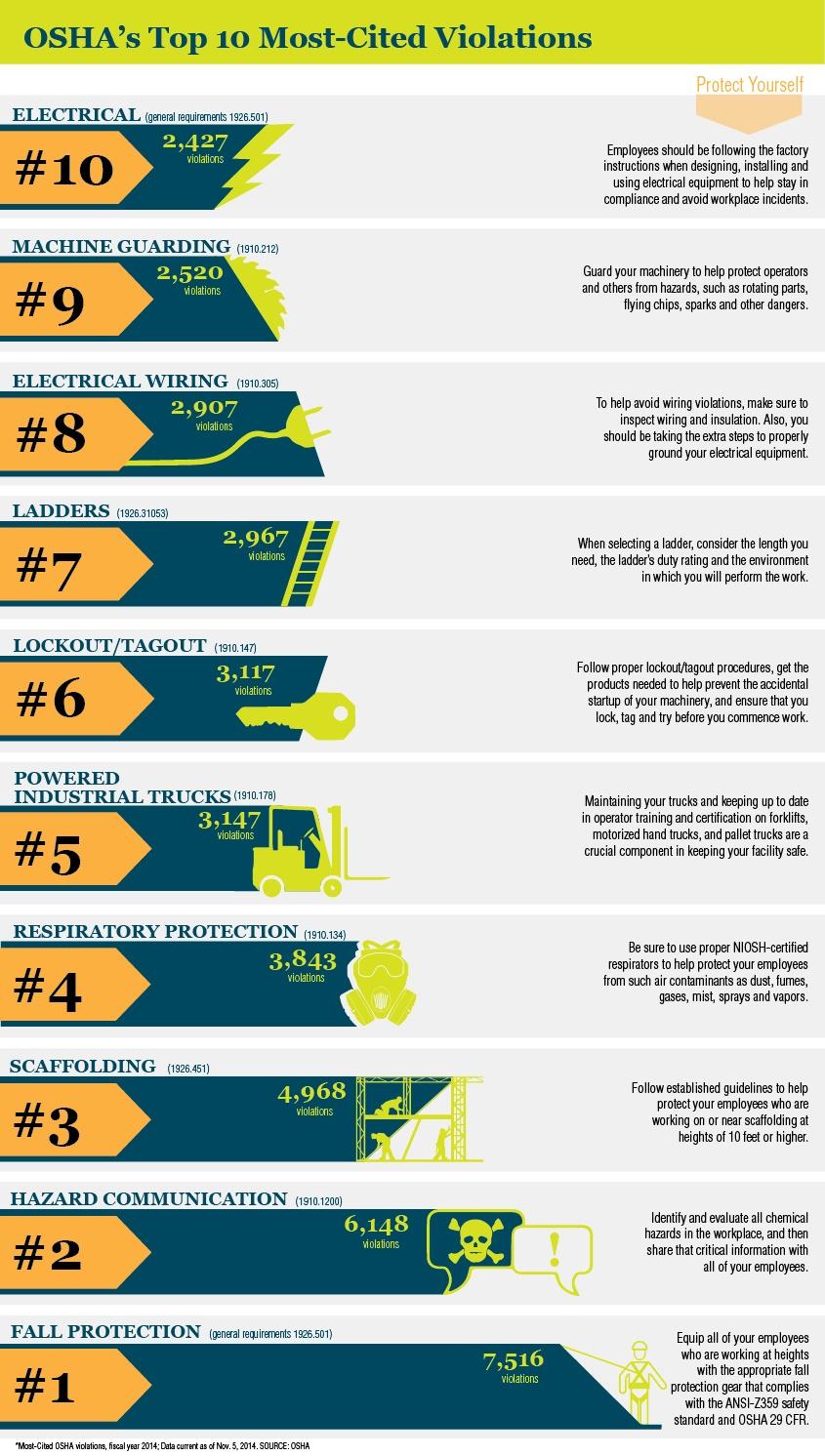 osha u0026 39 s fines list  top 10 violations cited